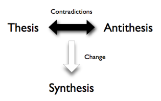 Thesis antithesis synthesis philosophy