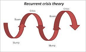 Capitalist Crises